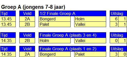 Finale Poule A